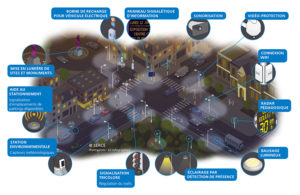 Ville intelligente et durable Smart City