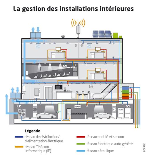 Batiments connectes gestion des installations interieures ©SERCE